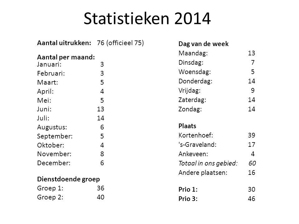 Statistieken 2014 Aantal uitrukken:76 (officieel 75) Aantal per maand: Januari: 3 Februari: 3 Maart: 5 April: 4 Mei: 5 Juni:13 Juli:14 Augustus: 6 Sep