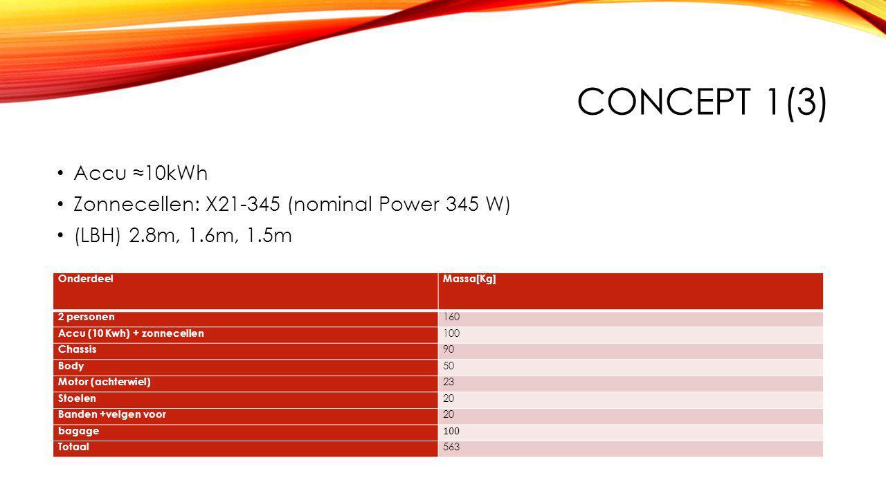 CONCEPT 1(3) Accu ≈10kWh Zonnecellen: X21-345 (nominal Power 345 W) (LBH) 2.8m, 1.6m, 1.5m OnderdeelMassa[Kg] 2 personen 160 Accu (10 Kwh) + zonnecellen 100 Chassis 90 Body 50 Motor (achterwiel) 23 Stoelen 20 Banden +velgen voor 20 bagage 100 Totaal 563