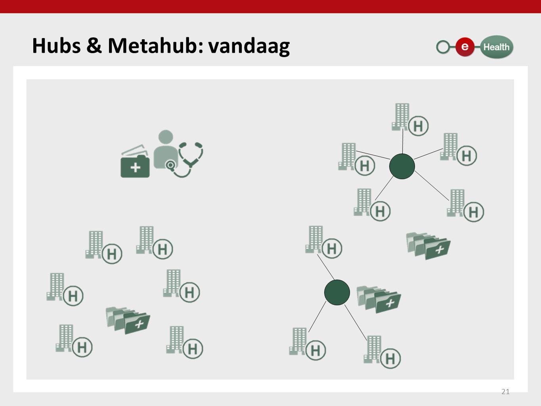 Hubs & Metahub: vandaag 21