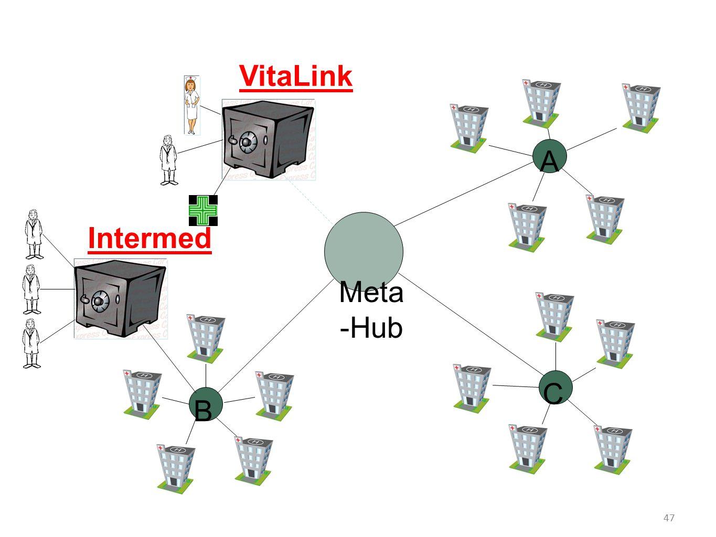 A C B Meta -Hub VitaLink Intermed 47