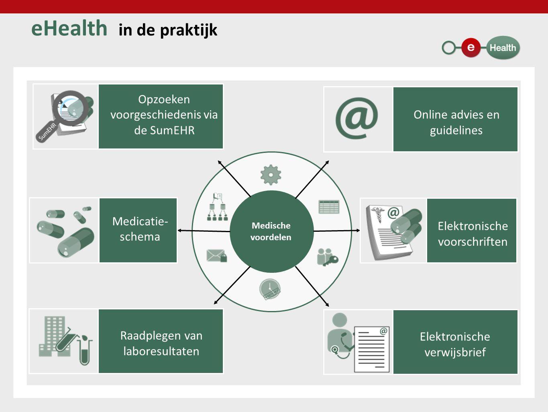 7 Medische voordelen eHealth in de praktijk Raadplegen van laboresultaten Opzoeken voorgeschiedenis via de SumEHR Medicatie- schema Online advies en guidelines Elektronische verwijsbrief Elektronische voorschriften