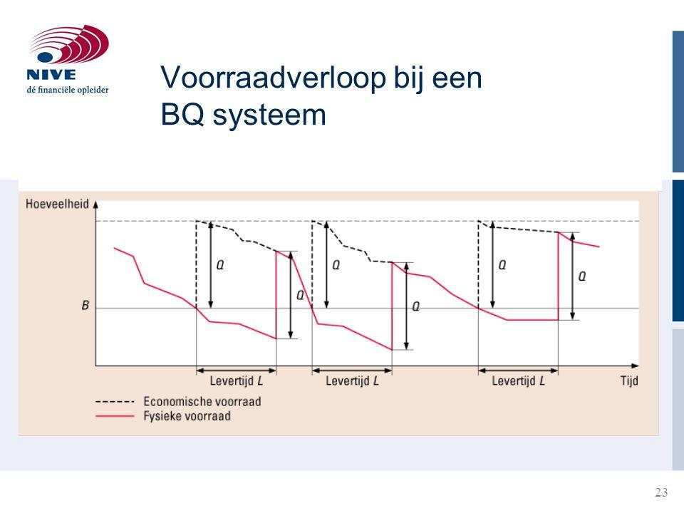 23 Voorraadverloop bij een BQ systeem