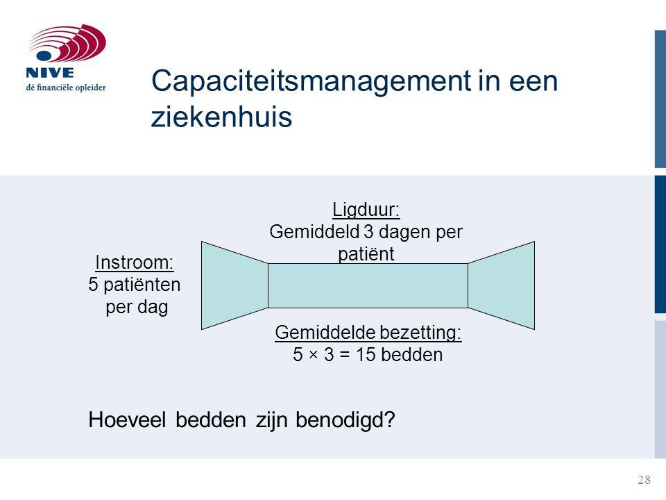 28 Capaciteitsmanagement in een ziekenhuis Instroom: 5 patiënten per dag Ligduur: Gemiddeld 3 dagen per patiënt Gemiddelde bezetting: 5 × 3 = 15 bedde