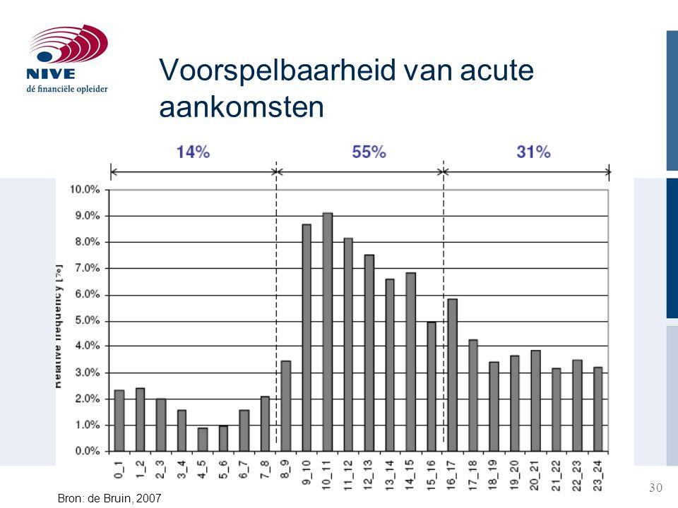 30 Voorspelbaarheid van acute aankomsten Bron: de Bruin, 2007