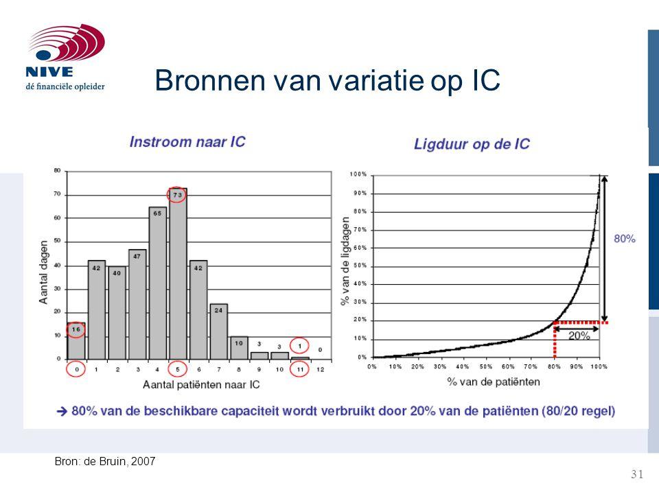 31 Bronnen van variatie op IC Bron: de Bruin, 2007