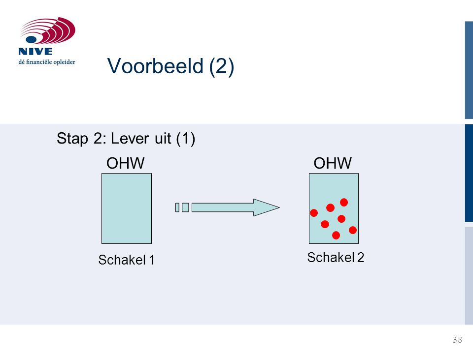 38 OHW Stap 2: Lever uit (1) OHW Schakel 1 Schakel 2 Voorbeeld (2)