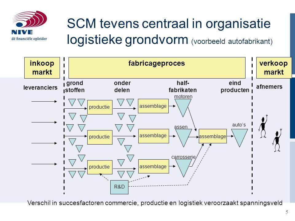 5 SCM tevens centraal in organisatie logistieke grondvorm (voorbeeld autofabrikant) fabricageprocesverkoop markt grond stoffen half- fabrikaten eind p