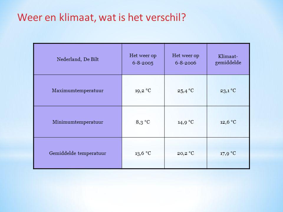 Nederland, De Bilt Het weer op 6-8-2005 Het weer op 6-8-2006 Klimaat- gemiddelde Maximumtemperatuur19,2 °C25,4 °C23,1 °C Minimumtemperatuur8,3 °C14,9