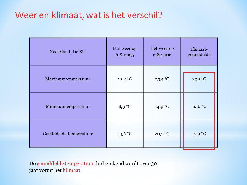 De gemiddelde temperatuur die berekend wordt over 30 jaar vormt het klimaat Weer en klimaat, wat is het verschil? Nederland, De Bilt Het weer op 6-8-2