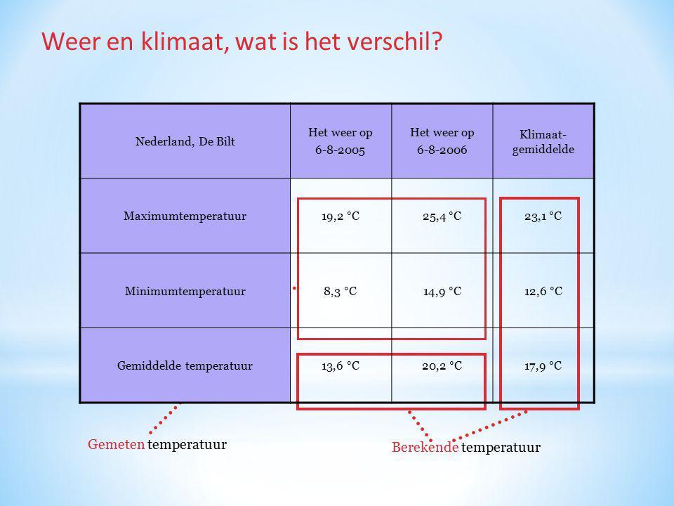 Weer en klimaat, wat is het verschil? Gemeten temperatuur Berekende temperatuur Nederland, De Bilt Het weer op 6-8-2005 Het weer op 6-8-2006 Klimaat-