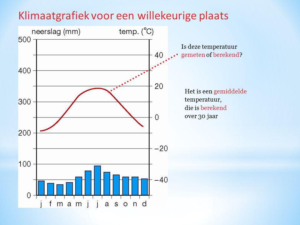 Is deze temperatuur gemeten of berekend? Klimaatgrafiek voor een willekeurige plaats Het is een gemiddelde temperatuur, die is berekend over 30 jaar