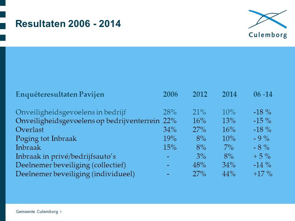 Gemeente Culemborg > Resultaten 2006 - 2014 Enquêteresultaten Pavijen 20062012 2014 06 -14 Onveiligheidsgevoelens in bedrijf 28% 21% 10% -18 % Onveiligheidsgevoelens op bedrijventerrein 22% 16%13% -15 % Overlast 34% 27% 16% -18 % Poging tot Inbraak 19% 8% 10% - 9 % Inbraak 15% 8% 7% - 8 % Inbraak in privé/bedrijfsauto's - 3% 8% + 5 % Deelnemer beveiliging (collectief) - 48% 34% -14 % Deelnemer beveiliging (individueel) -27% 44% +17 %