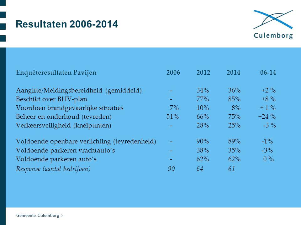 Gemeente Culemborg > Resultaten 2006-2014 Enquêteresultaten Pavijen2006 20122014 06-14 Aangifte/Meldingsbereidheid (gemiddeld) -34% 36% +2 % Beschikt over BHV-plan -77% 85% +8 % Voordoen brandgevaarlijke situaties 7% 10% 8% + 1 % Beheer en onderhoud (tevreden) 51% 66% 75% +24 % Verkeersveiligheid (knelpunten) -28% 25% -3 % Voldoende openbare verlichting (tevredenheid) -90% 89% -1% Voldoende parkeren vrachtauto's -38% 35% -3% Voldoende parkeren auto's -62% 62% 0 % Response (aantal bedrijven) 9064 61