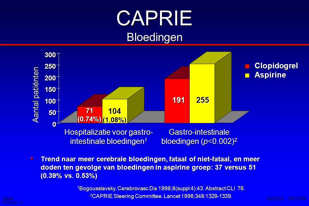 Slide E972095A 10 SD3315 03/11/98 CAPRIE Bloedingen Trend naar meer cerebrale bloedingen, fataal of niet-fataal, en meer doden ten gevolge van bloedingen in aspirine groep: 37 versus 51 (0.39% vs.