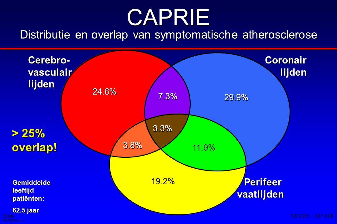 Slide E972095A 7 SD3315 03/11/98 CAPRIE Effectiviteit Tijd na randomisatie (maanden) Event Rate/1,000 Patienten/jaar 0369121518212427303336 Event Rate per jaar Placebo 1 Aspirine 2 Clopidogrel 2 7.7% 5.8% 5.3% 0 40 80 120 160 1 Placebo arm extrapolated from APTC meta-analysis 2 CAPRIE Steering Committee.