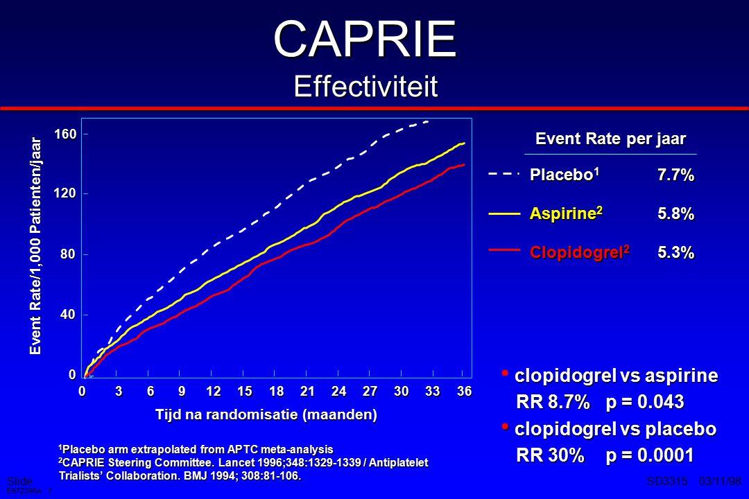 Slide E972095A 8 SD3315 03/11/98 *Intention-to-treat analyse Follow-up in maanden Cumulatief percentage clopidogrel aspirine RR: Relatieve risico reductie 19.2%* Fataal/niet fataal myocardinfarct per jaar 0 1 2 3 5 3691215182124273033 36 p = 0.008 4 (N=19,185) aspirine 3.6% clopidogrel 2,9 % CAPRIE Preventie myocardinfarct