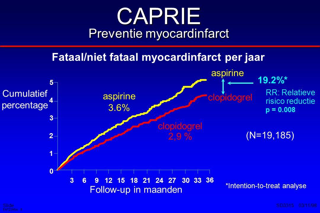 Slide E972095A 9 SD3315 03/11/98 CAPRIE Adverse events* % patiënten met bijwerkingen Aspirine (325 mg/dag) Clopidogrel (75 mg/dag) Intracraniële bloeding 1 0.490.35 Gastrointestinale bloeding 1 2.66*1.99 Gastrointestinale ulcera 2 1.15* 0.68 Indigestie/misselijkheid/braken 1 17.59*15.01 Diarree 1 3.364.46* Rash 1 4.61 6.02* Neutropenie 1 0.170.10 1 CAPRIE Steering Committee.