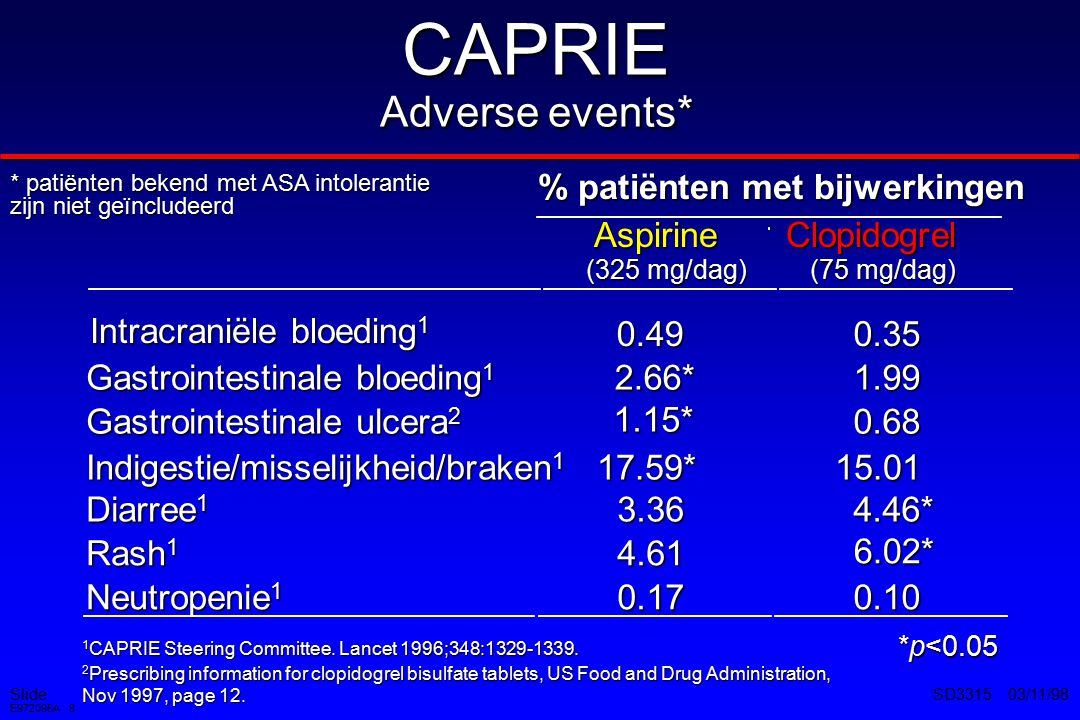 Slide E972095A 9 SD3315 03/11/98 CAPRIE Adverse events* % patiënten met bijwerkingen Aspirine (325 mg/dag) Clopidogrel (75 mg/dag) Intracraniële bloed