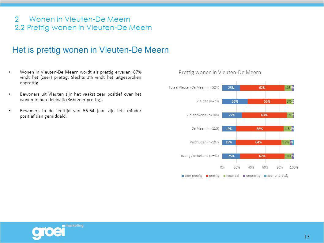 2 Wonen in Vleuten-De Meern 2.2 Prettig wonen in Vleuten-De Meern Wonen in Vleuten-De Meern wordt als prettig ervaren, 87% vindt het (zeer) prettig. S