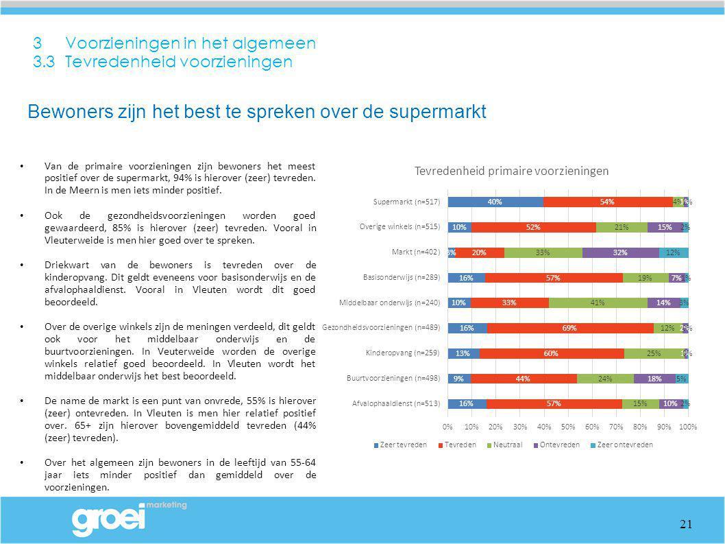 3 Voorzieningen in het algemeen 3.3 Tevredenheid voorzieningen Van de primaire voorzieningen zijn bewoners het meest positief over de supermarkt, 94%