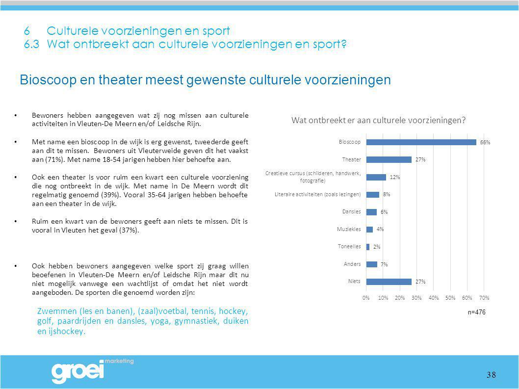 6 Culturele voorzieningen en sport 6.3 Wat ontbreekt aan culturele voorzieningen en sport? Bewoners hebben aangegeven wat zij nog missen aan culturele