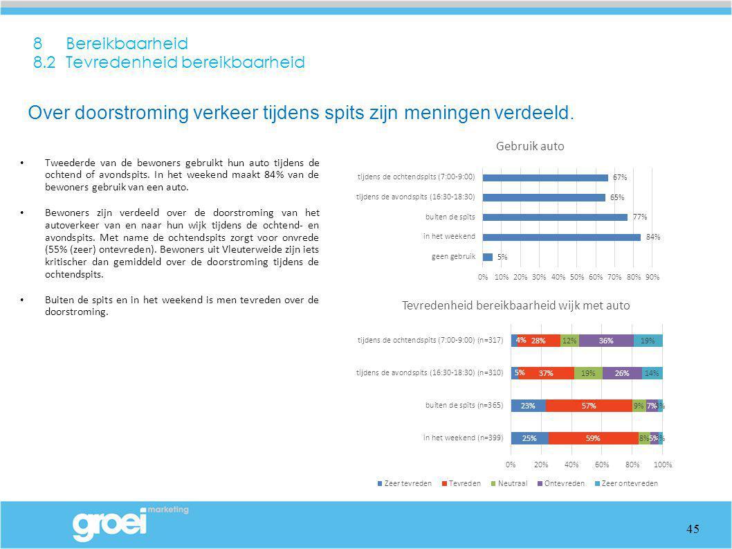 8 Bereikbaarheid 8.2 Tevredenheid bereikbaarheid Tweederde van de bewoners gebruikt hun auto tijdens de ochtend of avondspits. In het weekend maakt 84