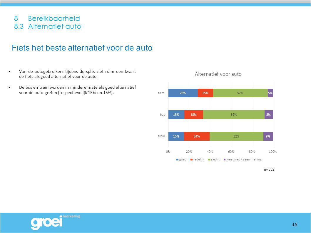 8 Bereikbaarheid 8.3 Alternatief auto Van de autogebruikers tijdens de spits ziet ruim een kwart de fiets als goed alternatief voor de auto. De bus en