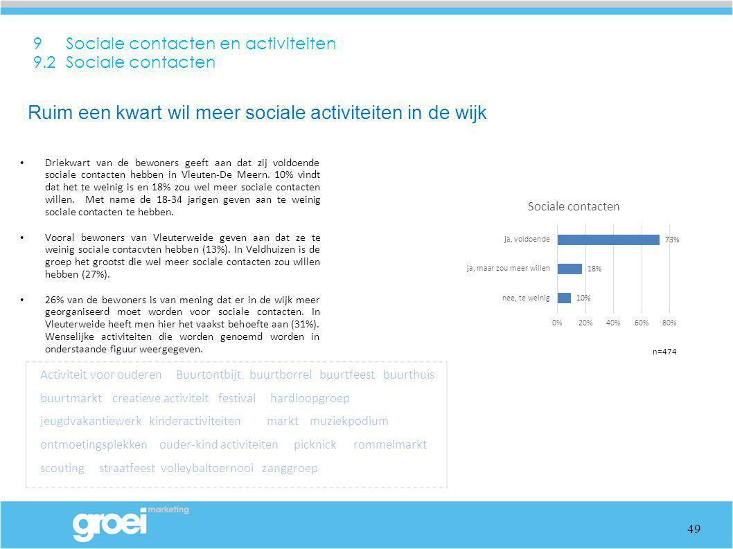 9 Sociale contacten en activiteiten 9.2 Sociale contacten Driekwart van de bewoners geeft aan dat zij voldoende sociale contacten hebben in Vleuten-De