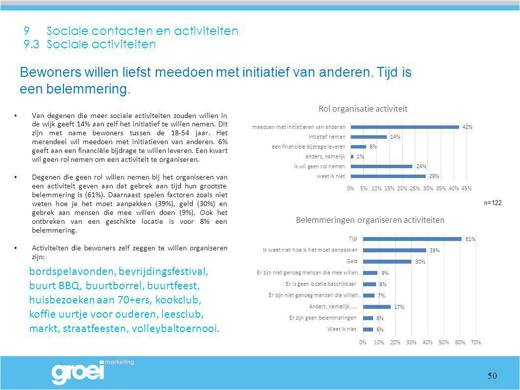 9 Sociale contacten en activiteiten 9.3 Sociale activiteiten Van degenen die meer sociale activiteiten zouden willen in de wijk geeft 14% aan zelf het