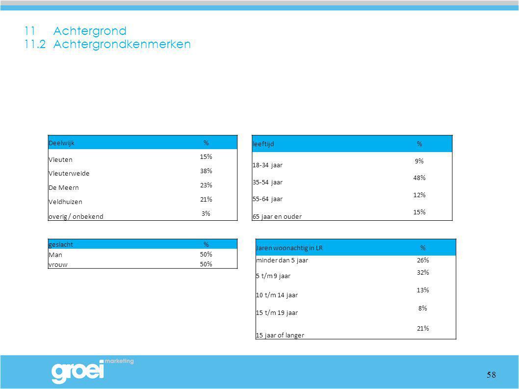 11 Achtergrond 11.2 Achtergrondkenmerken 58 geslacht% Man 50% vrouw 50% Jaren woonachtig in LR% minder dan 5 jaar26% 5 t/m 9 jaar 32% 10 t/m 14 jaar 1