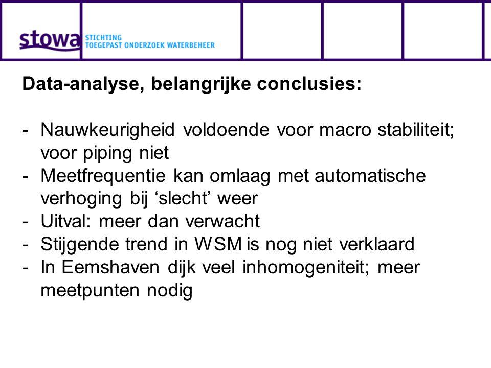Data-analyse, belangrijke conclusies: -Nauwkeurigheid voldoende voor macro stabiliteit; voor piping niet -Meetfrequentie kan omlaag met automatische verhoging bij 'slecht' weer -Uitval: meer dan verwacht -Stijgende trend in WSM is nog niet verklaard -In Eemshaven dijk veel inhomogeniteit; meer meetpunten nodig