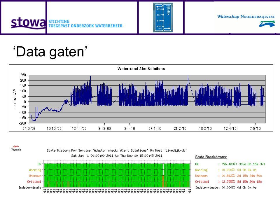 'Data gaten'
