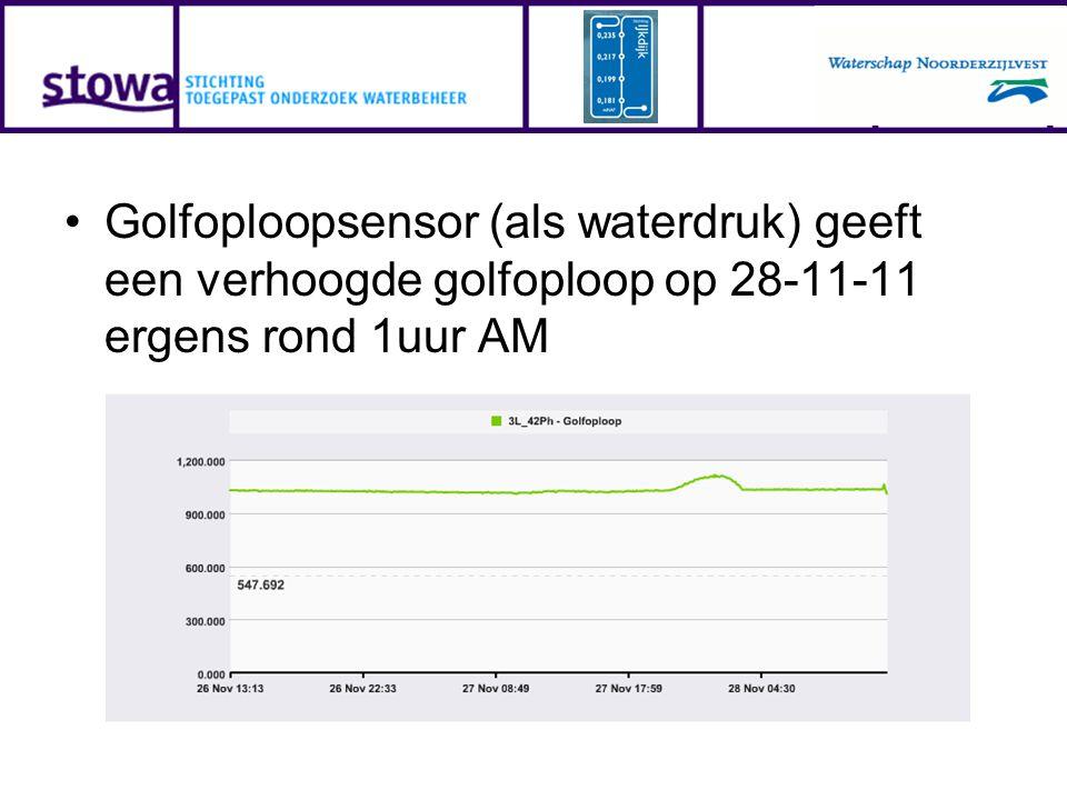 Golfoploopsensor (als waterdruk) geeft een verhoogde golfoploop op 28-11-11 ergens rond 1uur AM