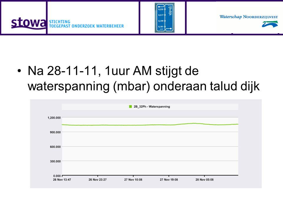 Na 28-11-11, 1uur AM stijgt de waterspanning (mbar) onderaan talud dijk