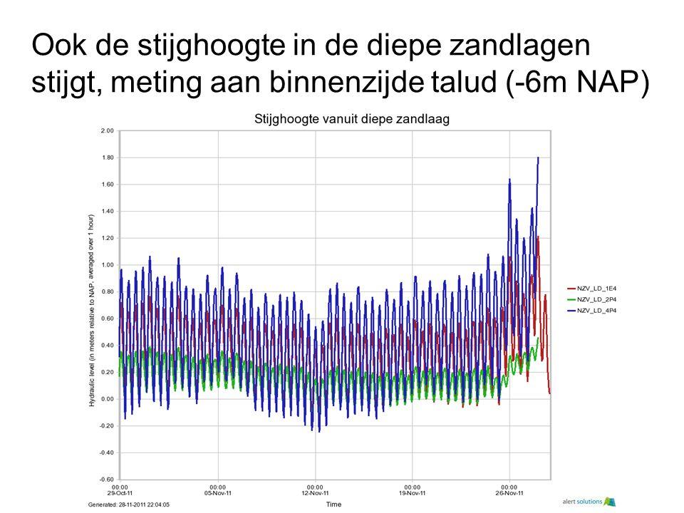 Ook de stijghoogte in de diepe zandlagen stijgt, meting aan binnenzijde talud (-6m NAP)