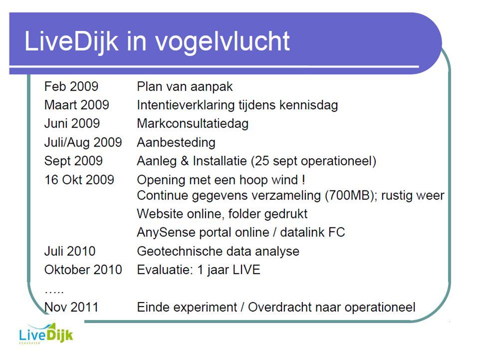 Systeem LiveDijk Eemshaven Wensen en eisen t.a.v.
