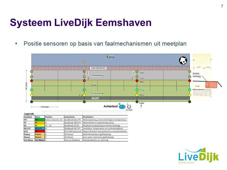 Systeem LiveDijk Eemshaven 8 3D weergaven sensornetwerk 4 dwarsraaien met GeoBeads 1 glasvezelkabel over lengte tracé van 750 meter