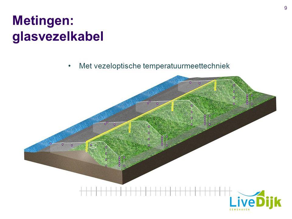 Metingen: glasvezelkabel 9 Met vezeloptische temperatuurmeettechniek Detectie van stroming van water Vaststellen watervolume / stroomsnelheid