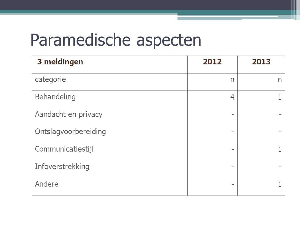 Paramedische aspecten 3 meldingen20122013 categorienn Behandeling41 Aandacht en privacy-- Ontslagvoorbereiding-- Communicatiestijl-1 Infoverstrekking-- Andere-1