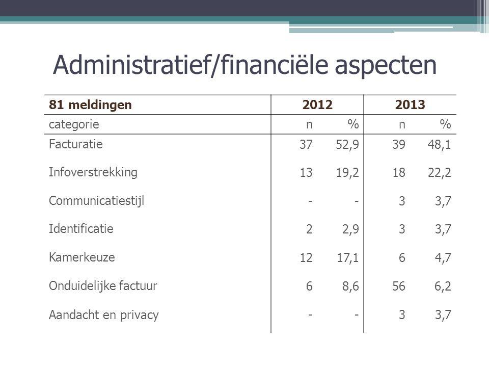 Administratief/financiële aspecten 81 meldingen20122013 categorien%n% Facturatie3752,93948,1 Infoverstrekking1319,21822,2 Communicatiestijl--33,7 Identificatie22,933,7 Kamerkeuze1217,164,7 Onduidelijke factuur68,6566,2 Aandacht en privacy--33,7