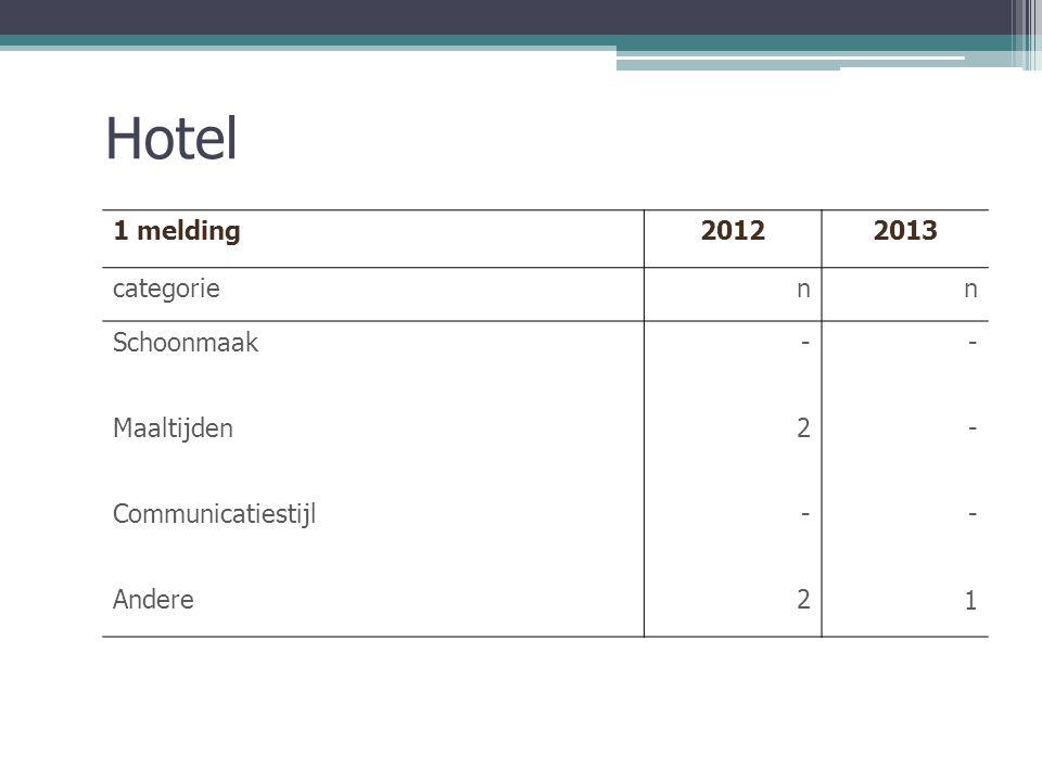 Hotel 1 melding20122013 categorienn Schoonmaak-- Maaltijden2- Communicatiestijl-- Andere21