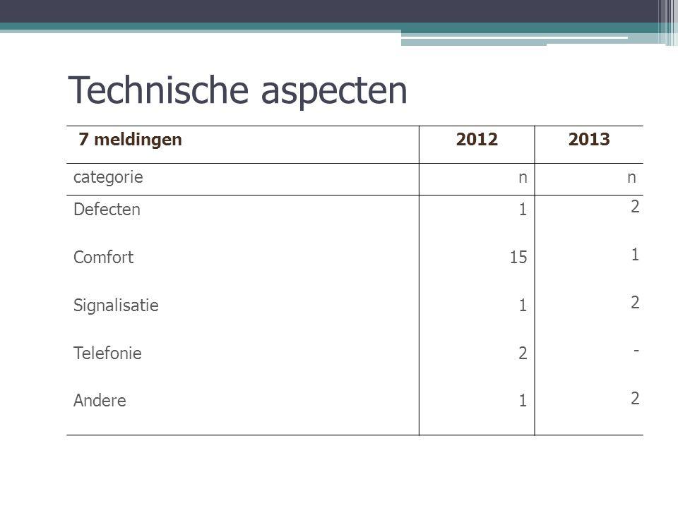 Technische aspecten 7 meldingen20122013 categorienn Defecten1 2 Comfort15 1 Signalisatie1 2 Telefonie2 - Andere1 2