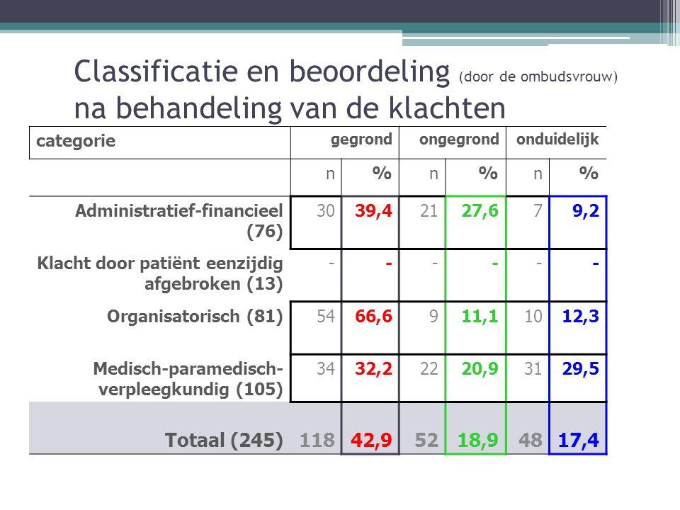 Classificatie en beoordeling (door de ombudsvrouw) na behandeling van de klachten categorie gegrondongegrondonduidelijk n%n%n% Administratief-financieel (76) 3039,42127,679,2 Klacht door patiënt eenzijdig afgebroken (13) ------ Organisatorisch (81)5466,6911,11012,3 Medisch-paramedisch- verpleegkundig (105) 3432,22220,93129,5 Totaal (245)11842,95218,94817,4
