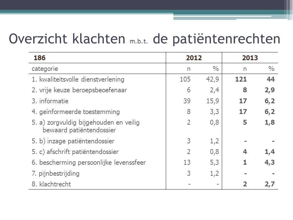 Overzicht klachten m.b.t. de patiëntenrechten 18620122013 categorien%n% 1.