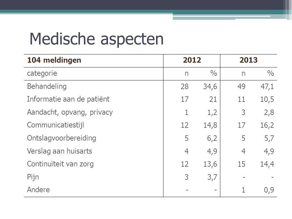 Verpleegkundige aspecten 43 meldingen20122013 categorien%n% Verzorging510,91125,5 Medicatie2,2 12,3 Informatie aan de patiënt36,5511,6 Opvang, privacy1021,7511,6 Communicatiestijl1430,4716,2 Ontslagvoorbereiding24,336,9 Continuïteit van zorg919,61125,5 Pijnbehandeling24,3--
