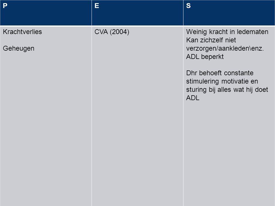 + PES Krachtverlies Geheugen CVA (2004)Weinig kracht in ledematen Kan zichzelf niet verzorgen/aankleden\enz. ADL beperkt Dhr behoeft constante stimule