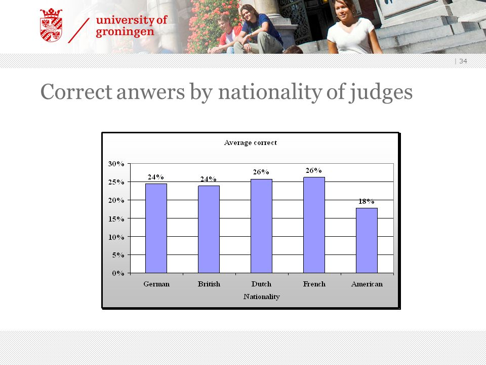 | 34 Correct anwers by nationality of judges