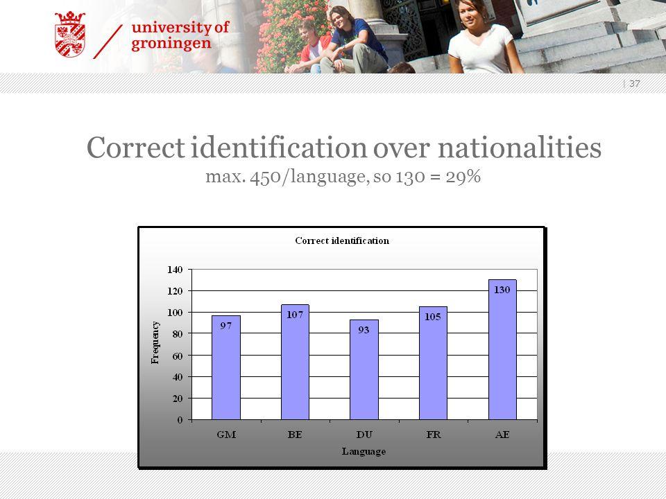 | 37 Correct identification over nationalities max. 450/language, so 130 = 29%
