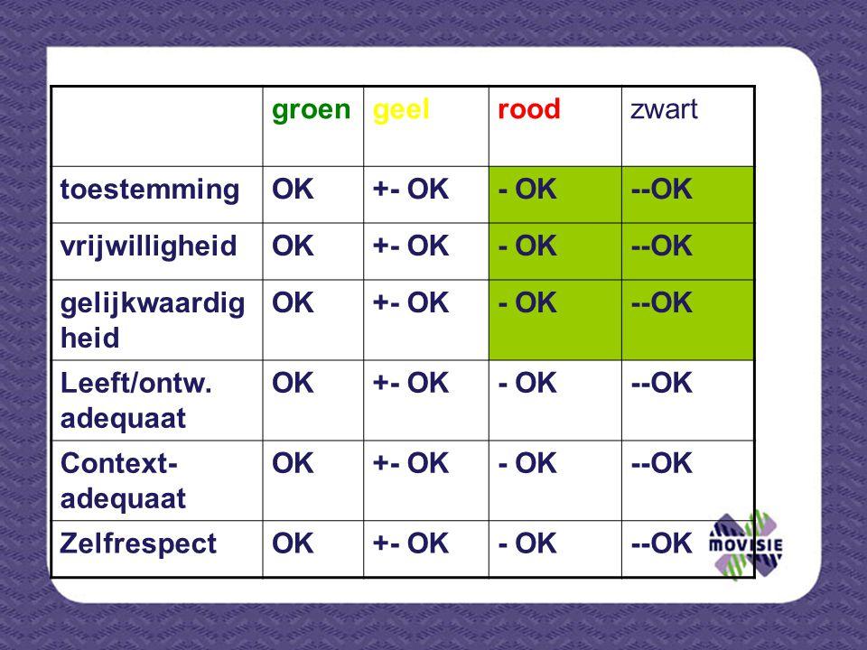 groengeelroodzwart toestemmingOK+- OK- OK--OK vrijwilligheidOK+- OK- OK--OK gelijkwaardig heid OK+- OK- OK--OK Leeft/ontw. adequaat OK+- OK- OK--OK Co