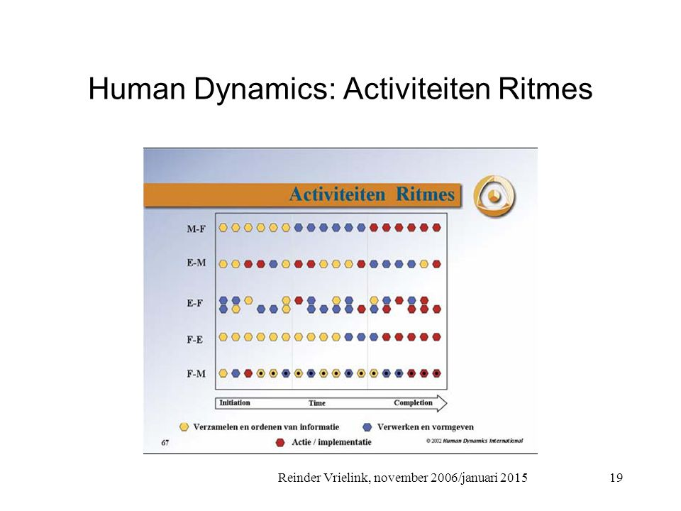Reinder Vrielink, november 2006/januari 2015 Human Dynamics: Activiteiten Ritmes 19